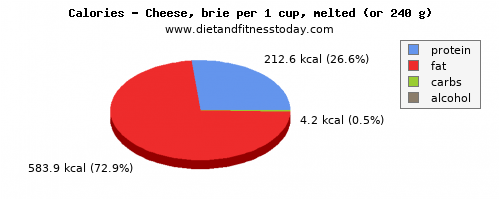 fiber, calories and nutritional content in cheese