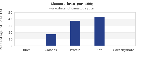fiber and nutrition facts in cheese per 100g