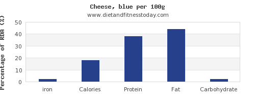 iron and nutrition facts in cheese per 100g