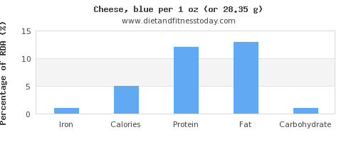 iron and nutritional content in cheese