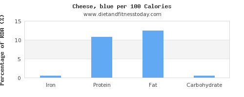 iron and nutrition facts in cheese per 100 calories