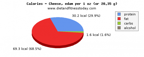 niacin, calories and nutritional content in cheese