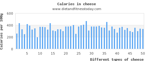 cheese polyunsaturated fat per 100g