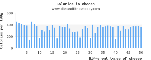 cheese protein per 100g