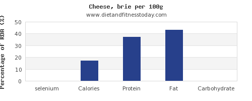 selenium and nutrition facts in cheese per 100g