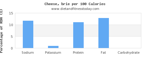 sodium and nutrition facts in cheese per 100 calories