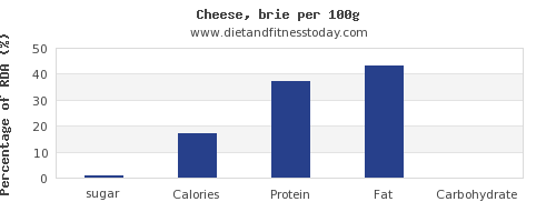 sugar and nutrition facts in cheese per 100g