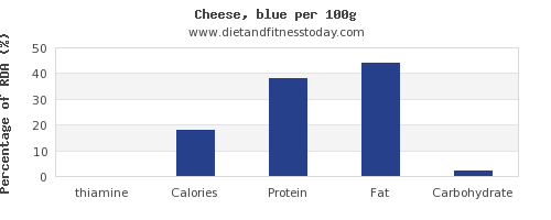 thiamine and nutrition facts in cheese per 100g