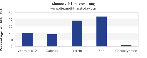 vitamin b12 and nutrition facts in cheese per 100g