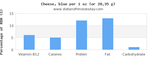 vitamin b12 and nutritional content in cheese