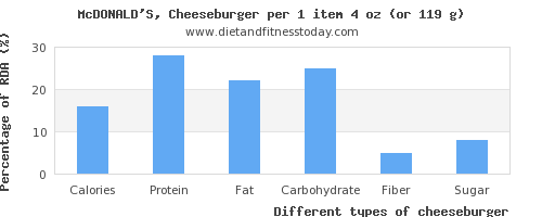 nutritional value and nutritional content in cheeseburger