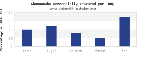 carbs and nutrition facts in cheesecake per 100g