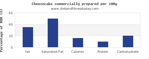 fat and nutrition facts in cheesecake per 100g
