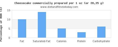 fat and nutritional content in cheesecake