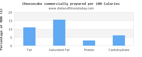 fat and nutrition facts in cheesecake per 100 calories