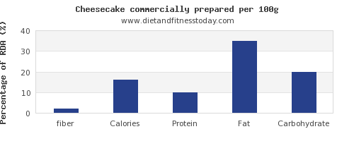 fiber and nutrition facts in cheesecake per 100g