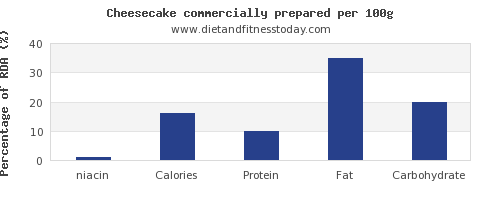 niacin and nutrition facts in cheesecake per 100g