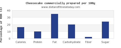 nutritional value and nutrition facts in cheesecake per 100g