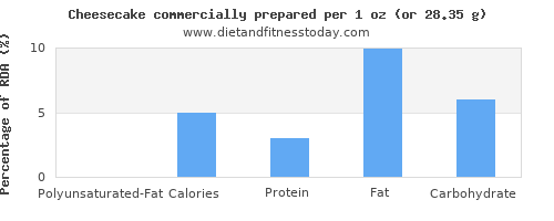 polyunsaturated fat and nutritional content in cheesecake