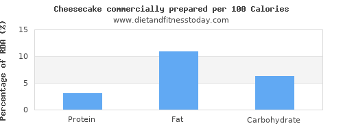polyunsaturated fat and nutrition facts in cheesecake per 100 calories