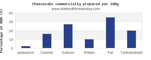 potassium and nutrition facts in cheesecake per 100g