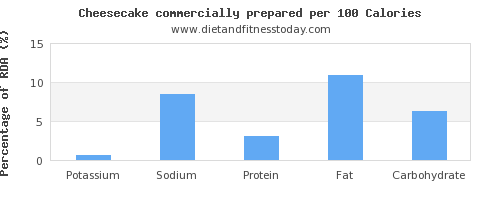 potassium and nutrition facts in cheesecake per 100 calories
