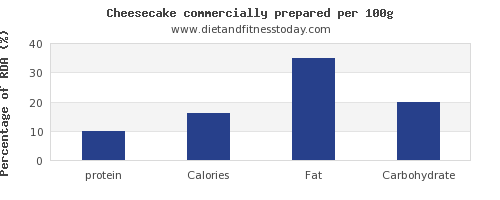protein and nutrition facts in cheesecake per 100g