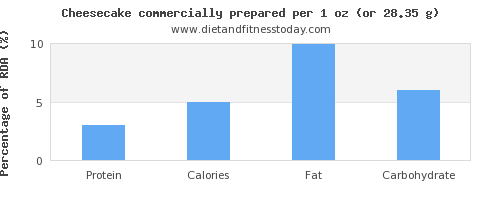 protein and nutritional content in cheesecake