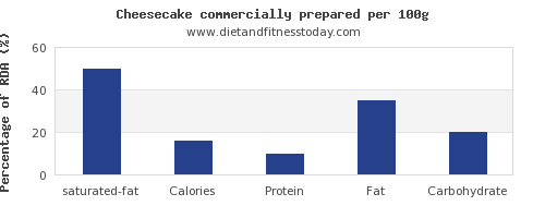 saturated fat and nutrition facts in cheesecake per 100g
