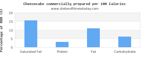 saturated fat and nutrition facts in cheesecake per 100 calories