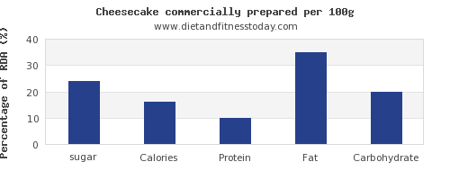 sugar and nutrition facts in cheesecake per 100g