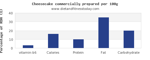 vitamin b6 and nutrition facts in cheesecake per 100g