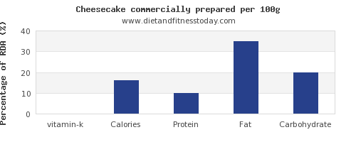 vitamin k and nutrition facts in cheesecake per 100g