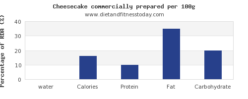 water and nutrition facts in cheesecake per 100g