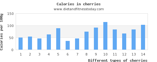cherries calcium per 100g