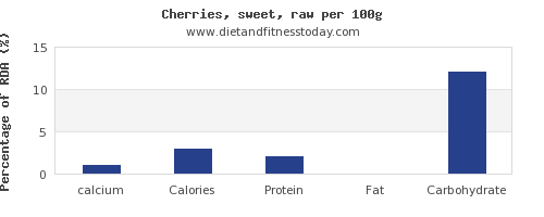 calcium and nutrition facts in cherries per 100g