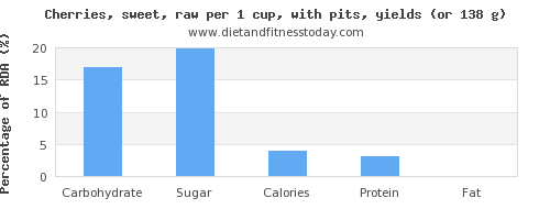 Carbs in cherries, per 100g - Diet and Fitness Today