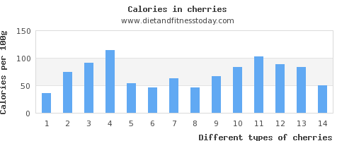 cherries iron per 100g