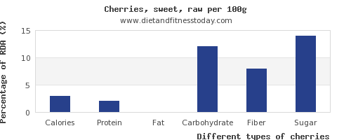 nutritional value and nutrition facts in cherries per 100g