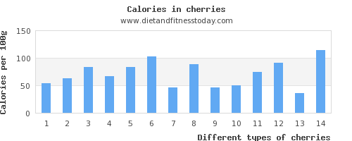 cherries phosphorus per 100g