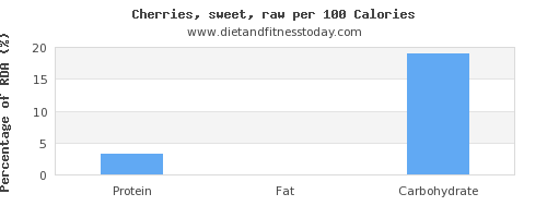 protein and nutrition facts in cherries per 100 calories
