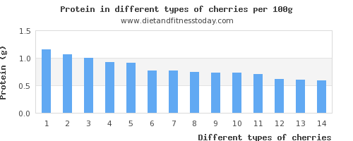 cherries nutritional value per 100g