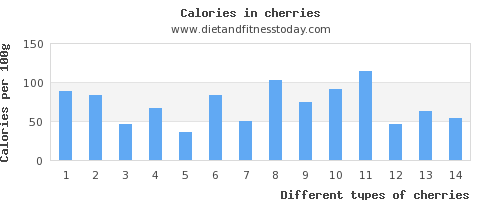 cherries riboflavin per 100g