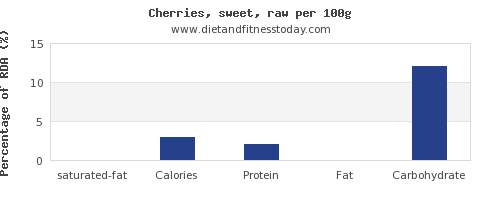 saturated fat and nutrition facts in cherries per 100g