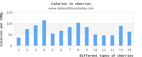 cherries sodium per 100g