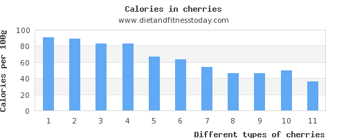 cherries sugar per 100g
