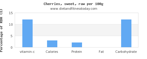 vitamin c and nutrition facts in cherries per 100g