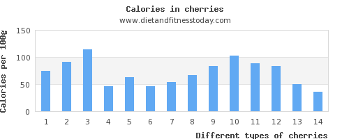 cherries vitamin d per 100g
