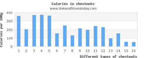 chestnuts copper per 100g
