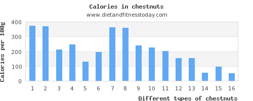 chestnuts polyunsaturated fat per 100g